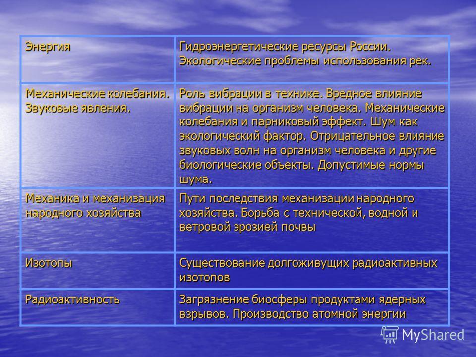 Энергия Гидроэнергетические ресурсы России. Экологические проблемы использования рек. Механические колебания. Звуковые явления. Роль вибрации в технике. Вредное влияние вибрации на организм человека. Механические колебания и парниковый эффект. Шум ка