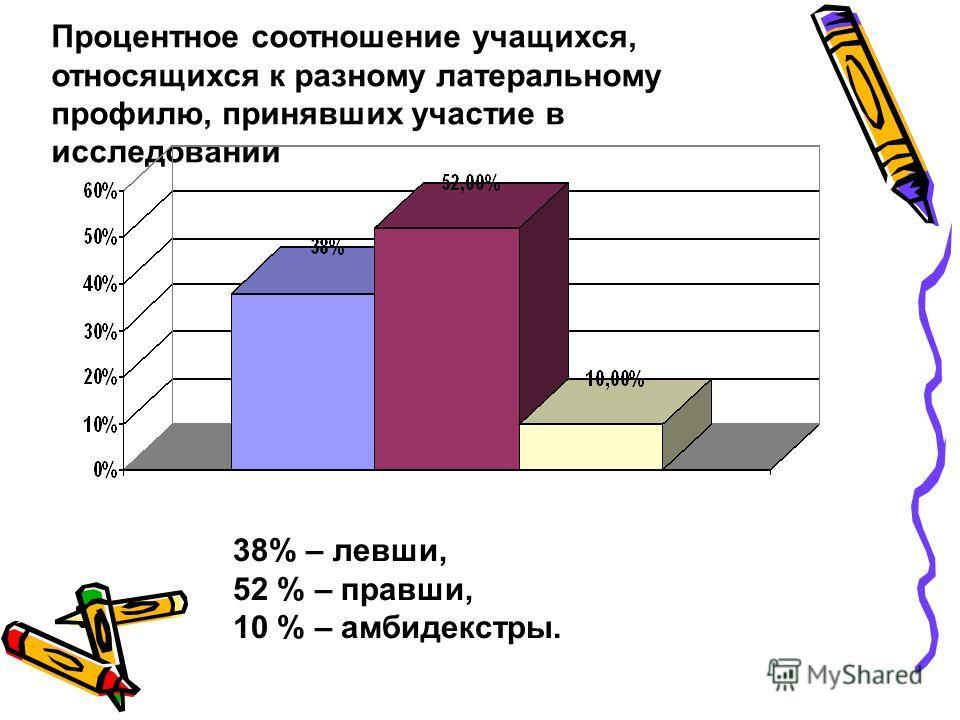 Процентное соотношение учащихся, относящихся к разному латеральному профилю, принявших участие в исследовании 38% – левши, 52 % – правши, 10 % – амбидекстры.