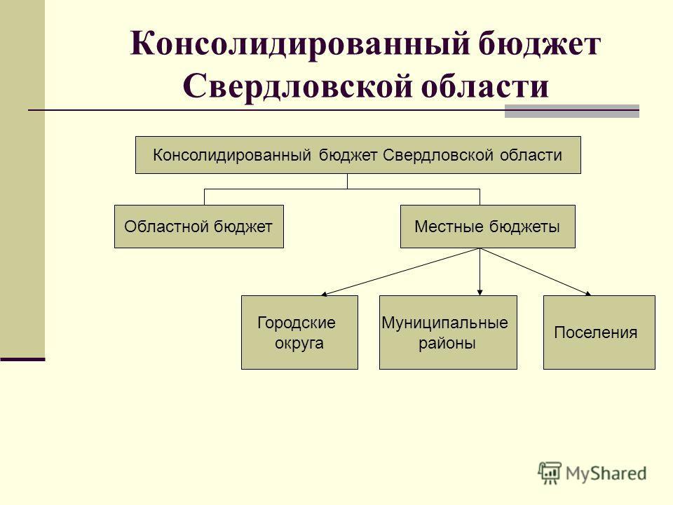 Консолидированный бюджет Свердловской области Областной бюджетМестные бюджеты Городские округа Муниципальные районы Поселения