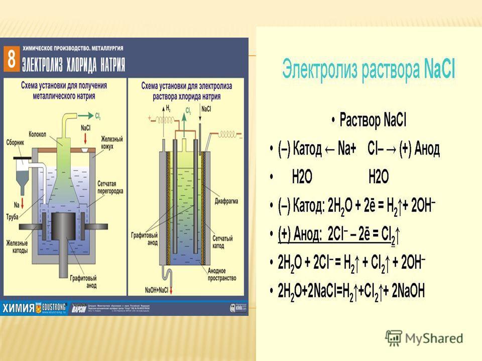 Электролиз раствора щелочи – это электролиз воды. Электролиз раствора кислородосодержащей кислоты – это тоже электролиз воды. Электролиз бескислородной кислоты: на катоде образуется водород, на аноде – неметалл.