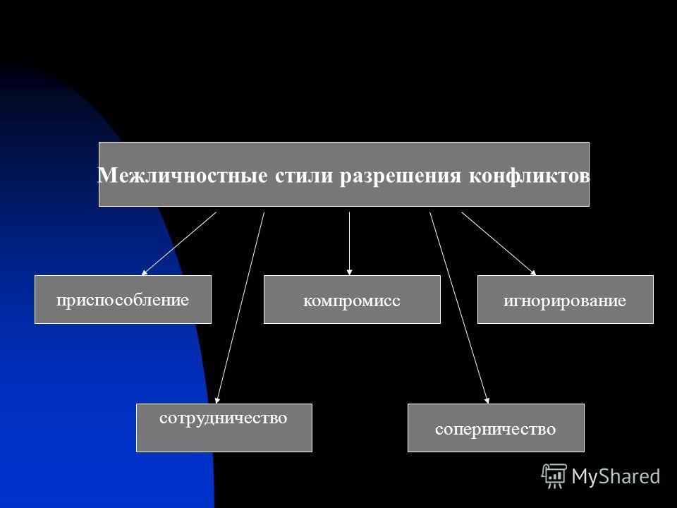 Структурные методы разрешения конфликта Разъяснение требований к работе Координационные и интеграционные механизмы Общеорганизационные комплексные цели Структура системы вознаграждений