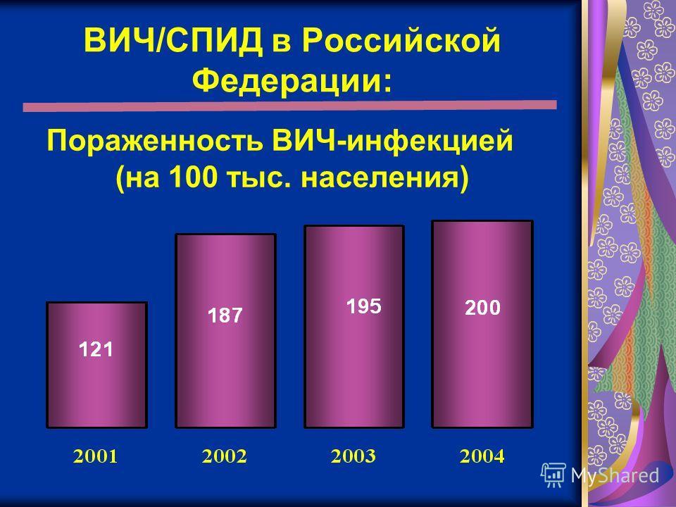 ВИЧ/СПИД в Российской Федерации: Пораженность ВИЧ-инфекцией (на 100 тыс. населения)