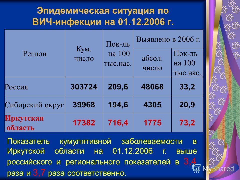Эпидемическая ситуация по ВИЧ-инфекции на 01.12.2006 г. Регион Кум. число Пок-ль на 100 тыс.нас. Выявлено в 2006 г. абсол. число Пок-ль на 100 тыс.нас. Россия 303724209,64806833,2 Сибирский округ 39968194,6430520,9 Иркутская область 17382716,4177573,