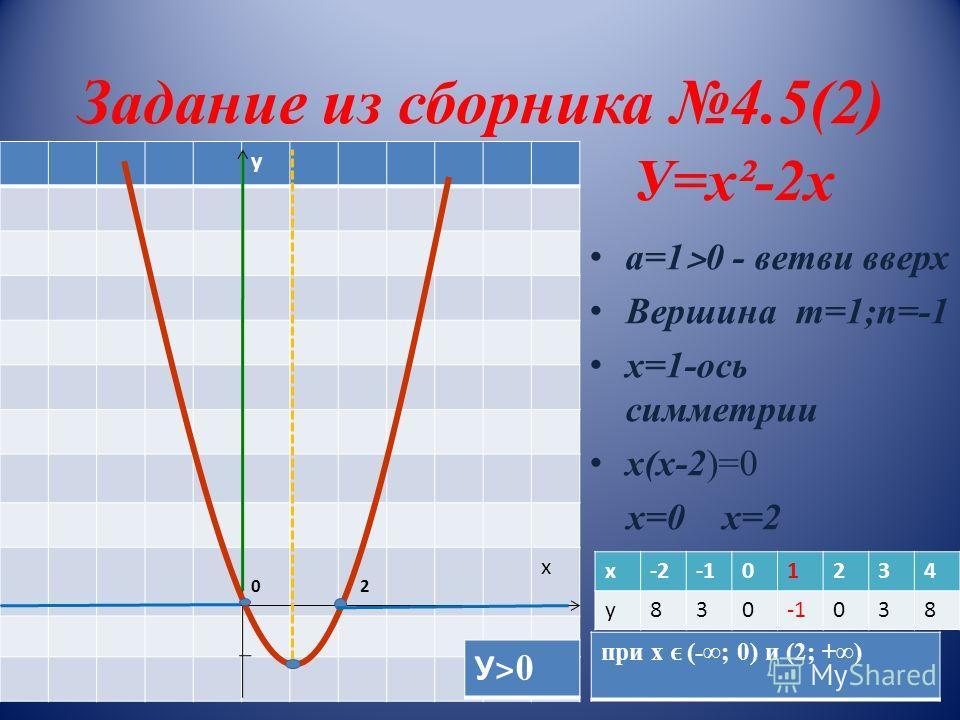 Задание из сборника 4.5(2) у 0 2 х У=х²-2х а=1 ˃ 0 - ветви вверх Вершина m=1;n=-1 х=1-ось симметрии х(х-2)=0 х=0 х=2 х-201234 у830 038 У˃0У˃0 при х (-; 0) и (2; +)