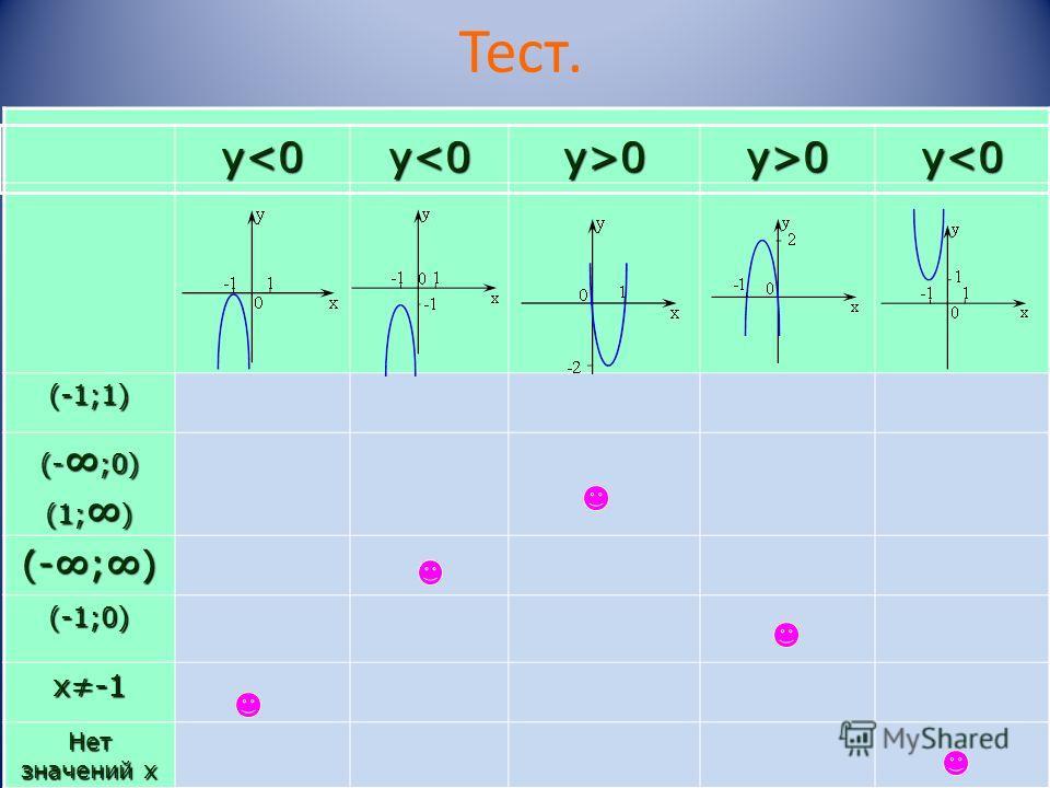 Тест.(-1;1) (- ;0) (1; ) (-;) (-1;0) х-1 Нет значений х у0 у