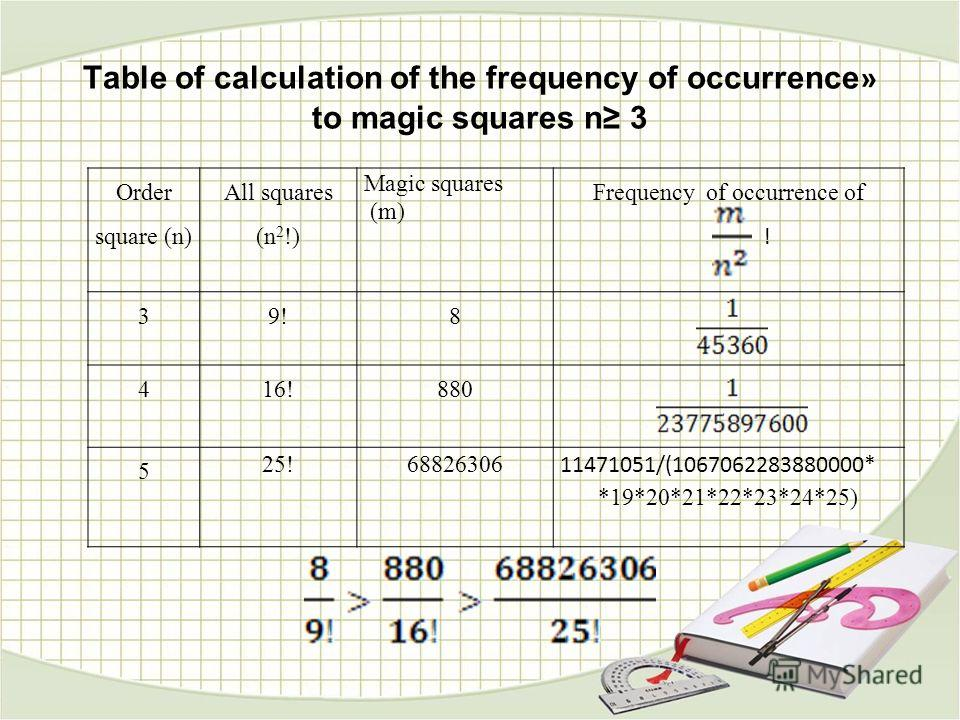 Table of calculation of the frequency of occurrence » to magic squares n 3 Order square (n) All squares (n 2 !) Magic squares (m) Frequency of occurrence of ! 39!8 416!880 5 25!68826306 11471051/(1067062283880000* *19*20*21*22*23*24*25)