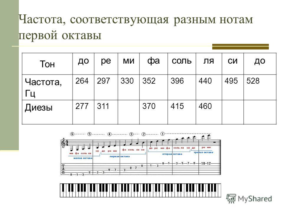 Частота, соответствующая разным нотам первой октавы Тон доремифасольлясидо Частота, Гц 264297330352396440495528 Диезы 277311370415460
