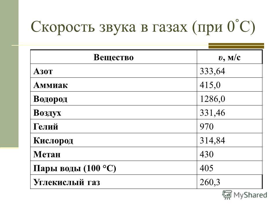 Скорость звука в газах (при 0 ° С) Веществоυ, м/с Азот333,64 Аммиак415,0 Водород1286,0 Воздух331,46 Гелий970 Кислород314,84 Метан430 Пары воды (100 °C)405 Углекислый газ260,3
