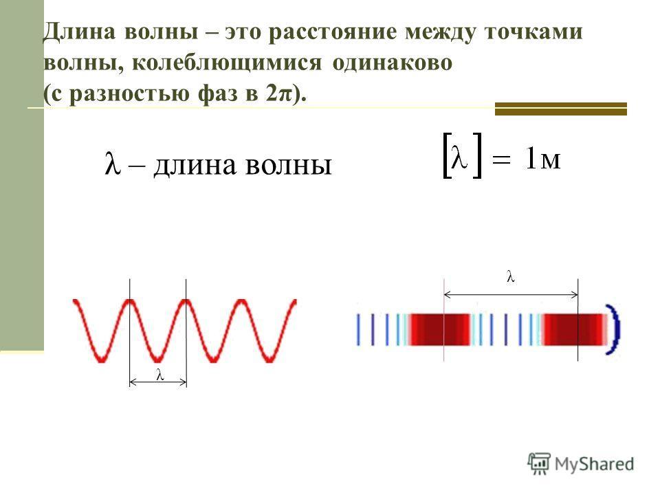 Длина волны – это расстояние между точками волны, колеблющимися одинаково (с разностью фаз в 2π). λ – длина волны λ λ