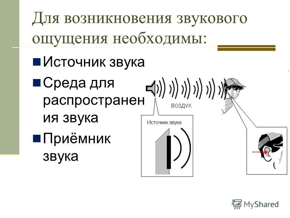 Для возникновения звукового ощущения необходимы: Источник звука Среда для распространен ия звука Приёмник звука