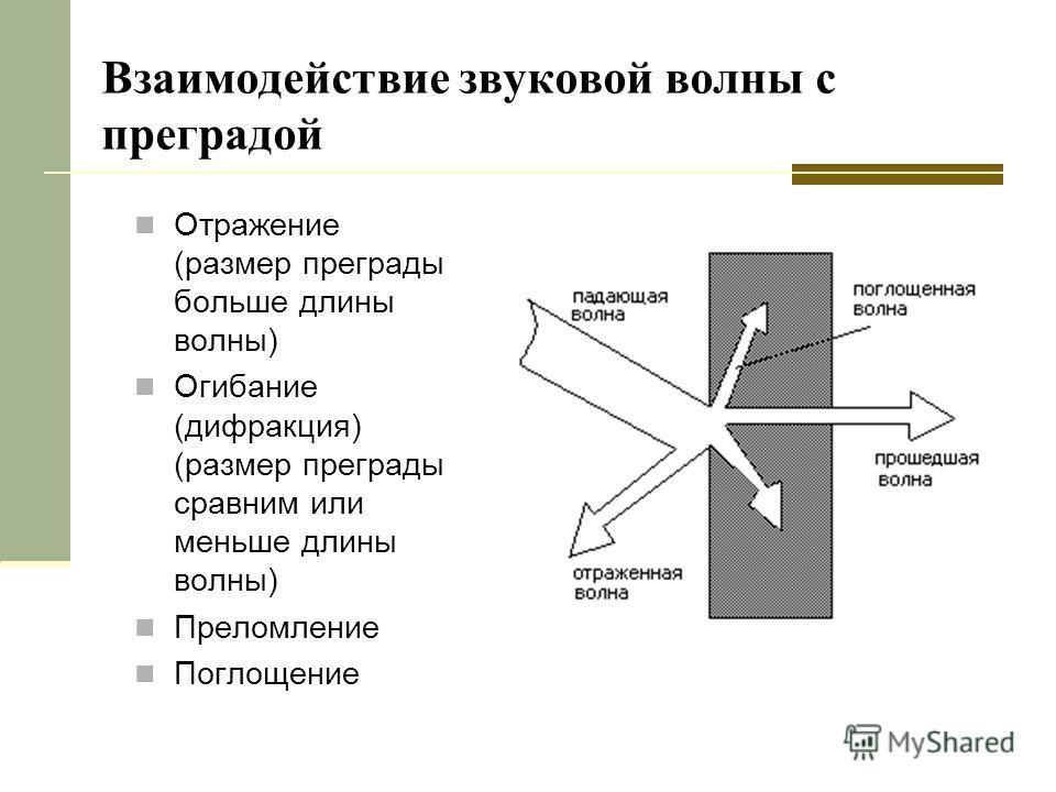 Взаимодействие звуковой волны с преградой Отражение (размер преграды больше длины волны) Огибание (дифракция) (размер преграды сравним или меньше длины волны) Преломление Поглощение