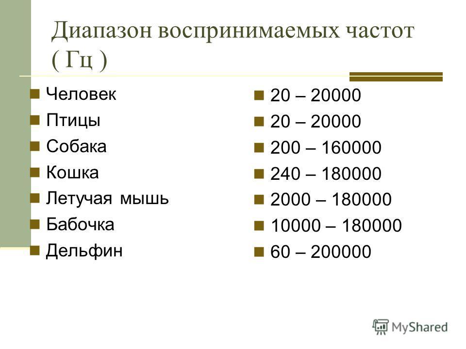 Диапазон воспринимаемых частот ( Гц ) Человек Птицы Собака Кошка Летучая мышь Бабочка Дельфин 20 – 20000 200 – 160000 240 – 180000 2000 – 180000 10000 – 180000 60 – 200000