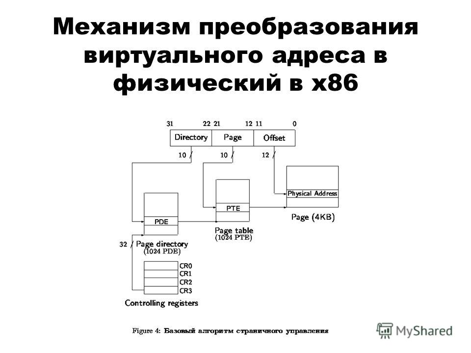Механизм преобразования виртуального адреса в физический в x86