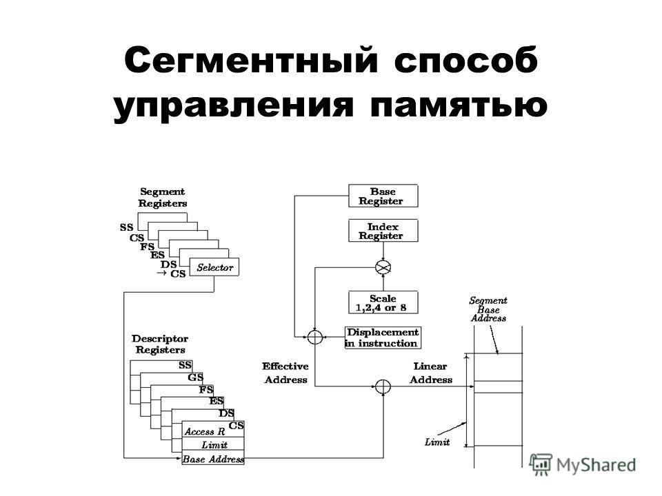 Сегментный способ управления памятью