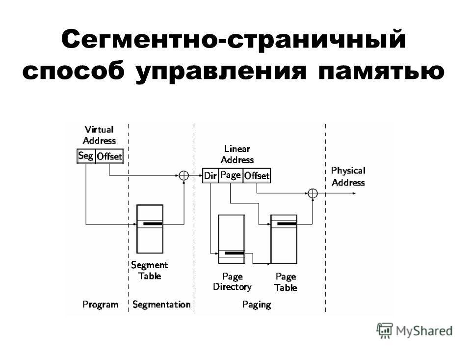 Сегментно-страничный способ управления памятью