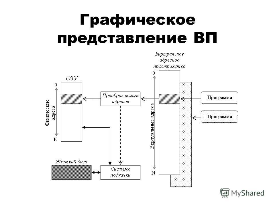 Графическое представление ВП