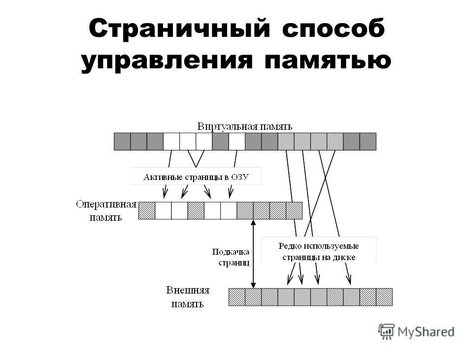 Страничный способ управления памятью