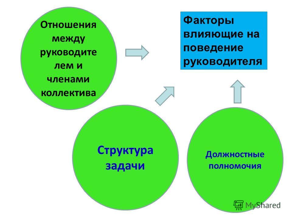 Факторы влияющие на поведение руководителя Отношения между руководите лем и членами коллектива Структура задачи Должностные полномочия