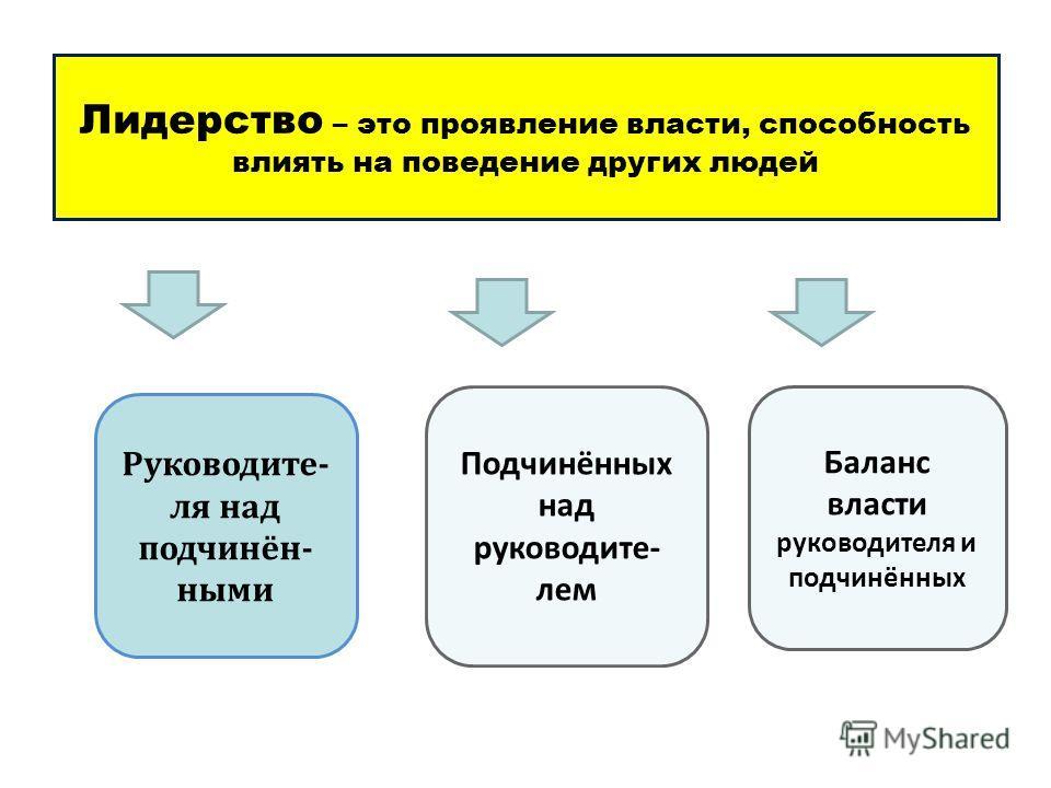 Лидерство – это проявление власти, способность влиять на поведение других людей Руководите- ля над подчинён- ными Подчинённых над руководите- лем Баланс власти руководителя и подчинённых