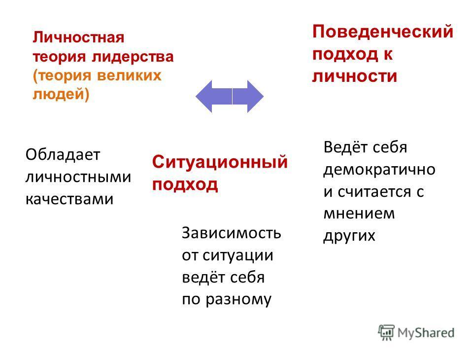 Личностная теория лидерства (теория великих людей) Поведенческий подход к личности Ситуационный подход Зависимость от ситуации ведёт себя по разному Ведёт себя демократично и считается с мнением других Обладает личностными качествами