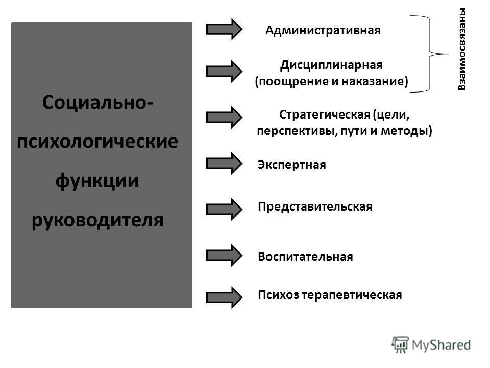 Социально- психологические функции руководителя Административная Стратегическая (цели, перспективы, пути и методы) Дисциплинарная (поощрение и наказание) Экспертная Представительская Воспитательная Психоз терапевтическая Взаимосвязаны