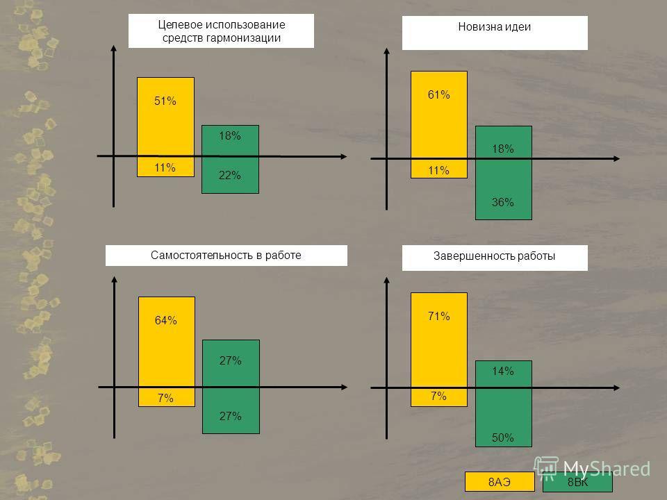 18% 22% 51% 11% Целевое использование средств гармонизации 18% 36% 61% 11% Новизна идеи 27% 64% 7% Самостоятельность в работе 14% 50% 71% 7% Завершенность работы 8АЭ8ВК