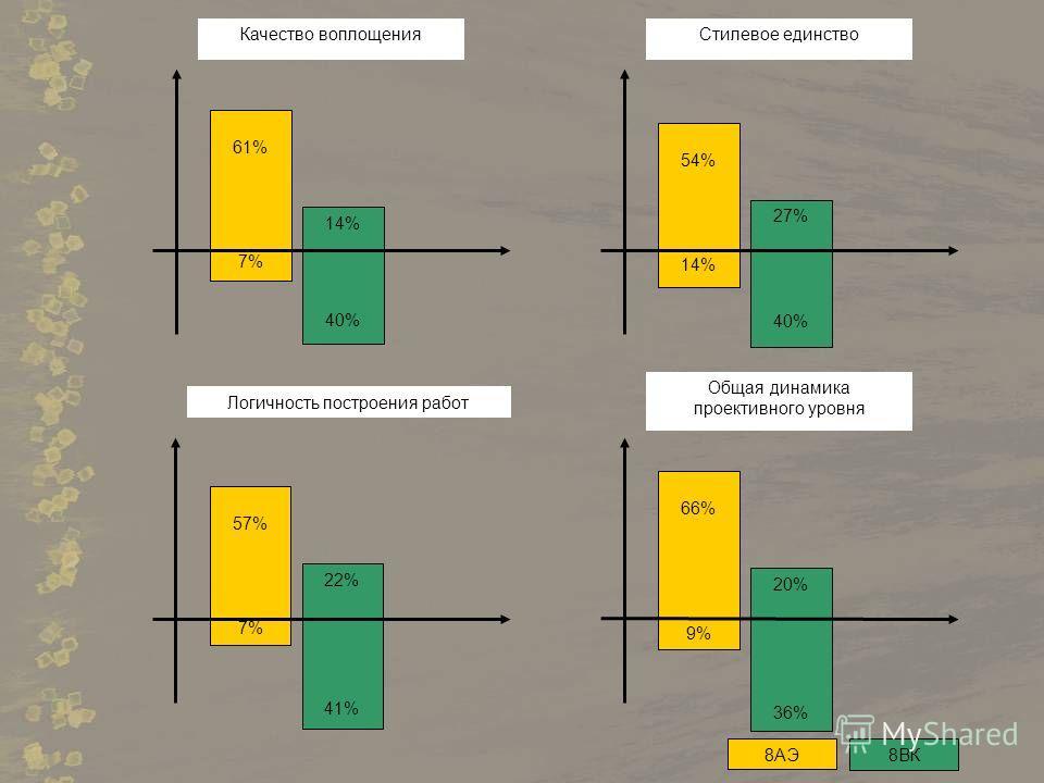 14% 40% 61% 7% Качество воплощения 27% 40% 54% 14% Стилевое единство 22% 41% 57% 7% Логичность построения работ 20% 36% 66% 9% Общая динамика проективного уровня 8АЭ8ВК
