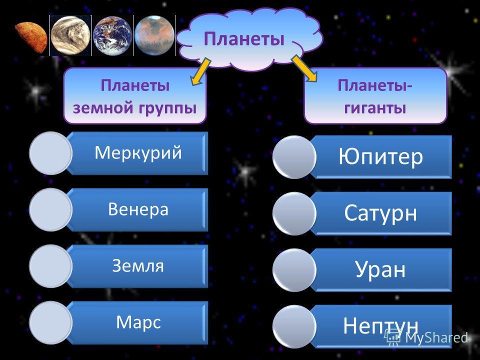 Планеты Планеты земной группы Планеты- гиганты Меркурий Венера Земля Марс Юпитер Сатурн Уран Нептун