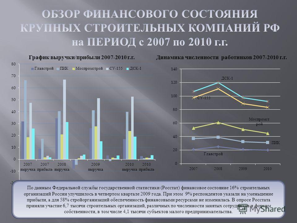 График выручки/прибыли 2007-2010 г.г.Динамика численности работников 2007-2010 г.г. По данным Федеральной службы государственной статистики (Росстат) финансовое состояние 16% строительных организаций России улучшилось в четвертом квартале 2009 года.