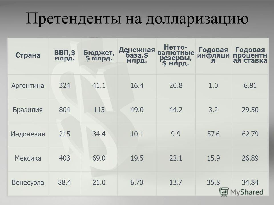 Претенденты на долларизацию
