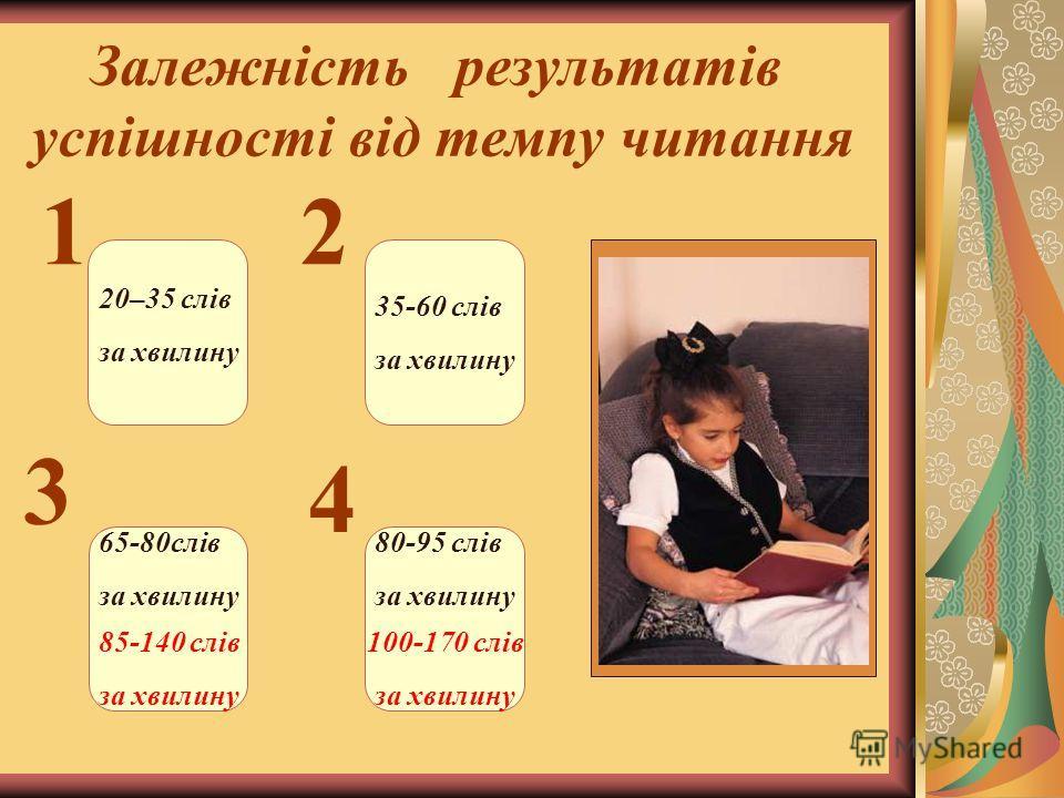 Залежність результатів успішності від темпу читання 1 3 4 2 20–35 слів за хвилину 80-95 слів за хвилину 35-60 слів за хвилину 65-80слів за хвилину 85-140 слів за хвилину 100-170 слів за хвилину