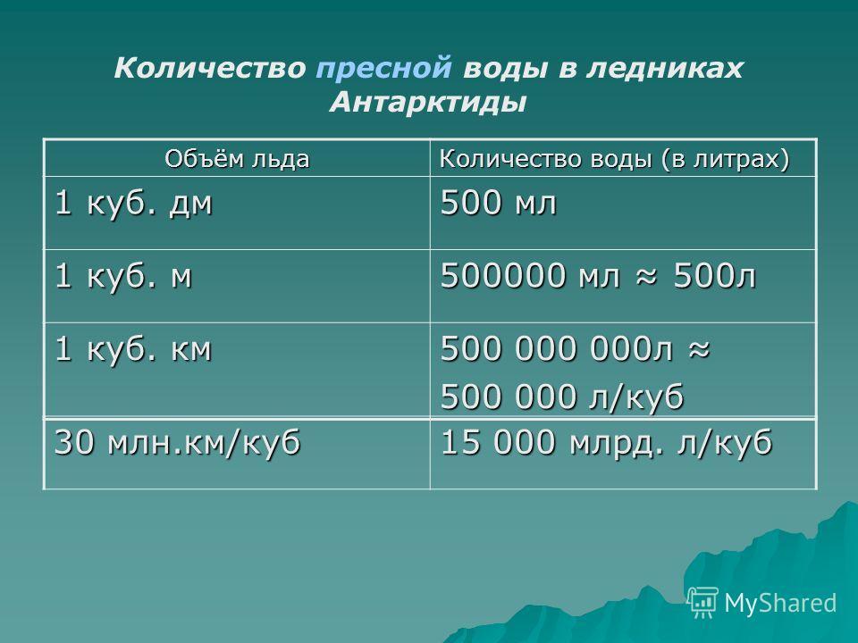 Количество пресной воды в ледниках Антарктиды Объём льда Количество воды (в литрах) 1 куб. дм 500 мл 1 куб. м 500000 мл 500л 1 куб. км 500 000 000л 500 000 000л 500 000 л/куб 30 млн.км/куб 15 000 млрд. л/куб