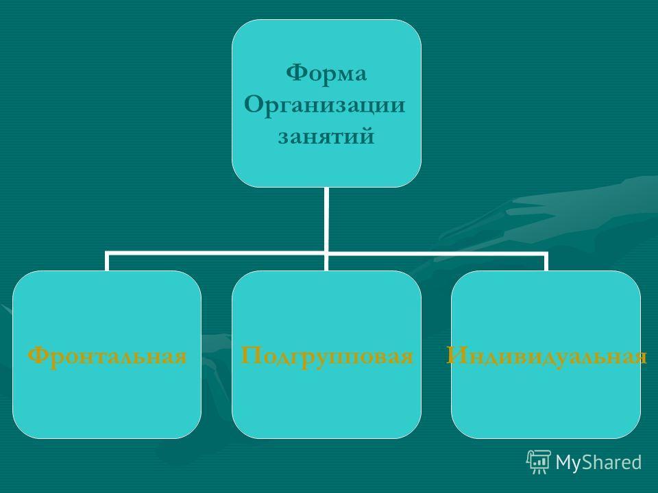 Форма Организации занятий ФронтальнаяПодгрупповаяИндивидуальная
