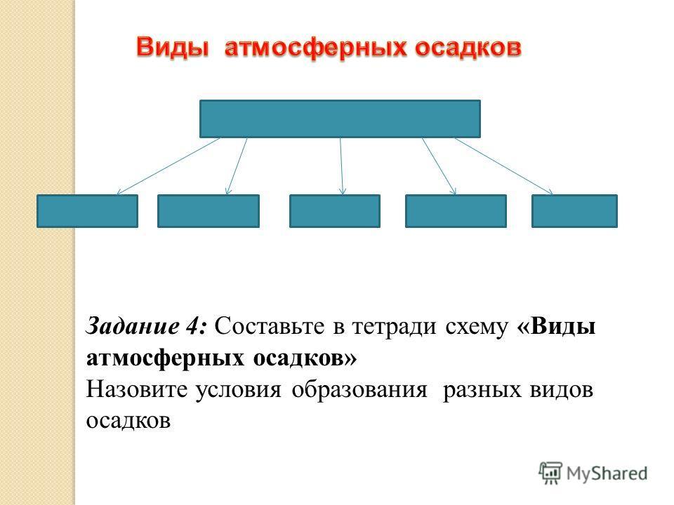 Задание 4: Составьте в тетради схему «Виды атмосферных осадков» Назовите условия образования разных видов осадков