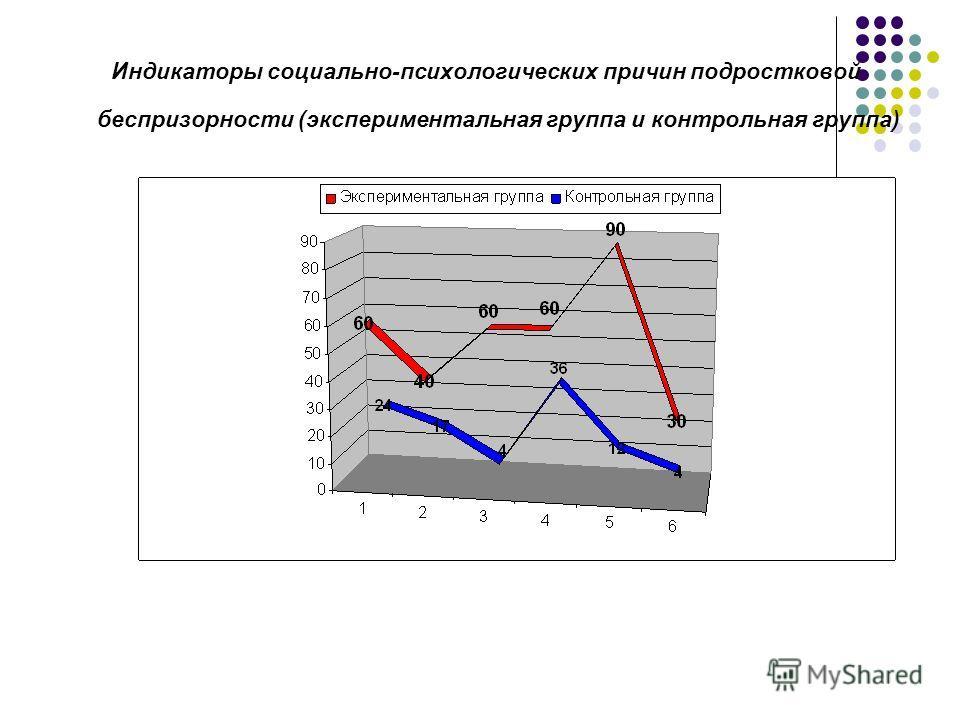 Индикаторы социально-психологических причин подростковой беспризорности (экспериментальная группа и контрольная группа)