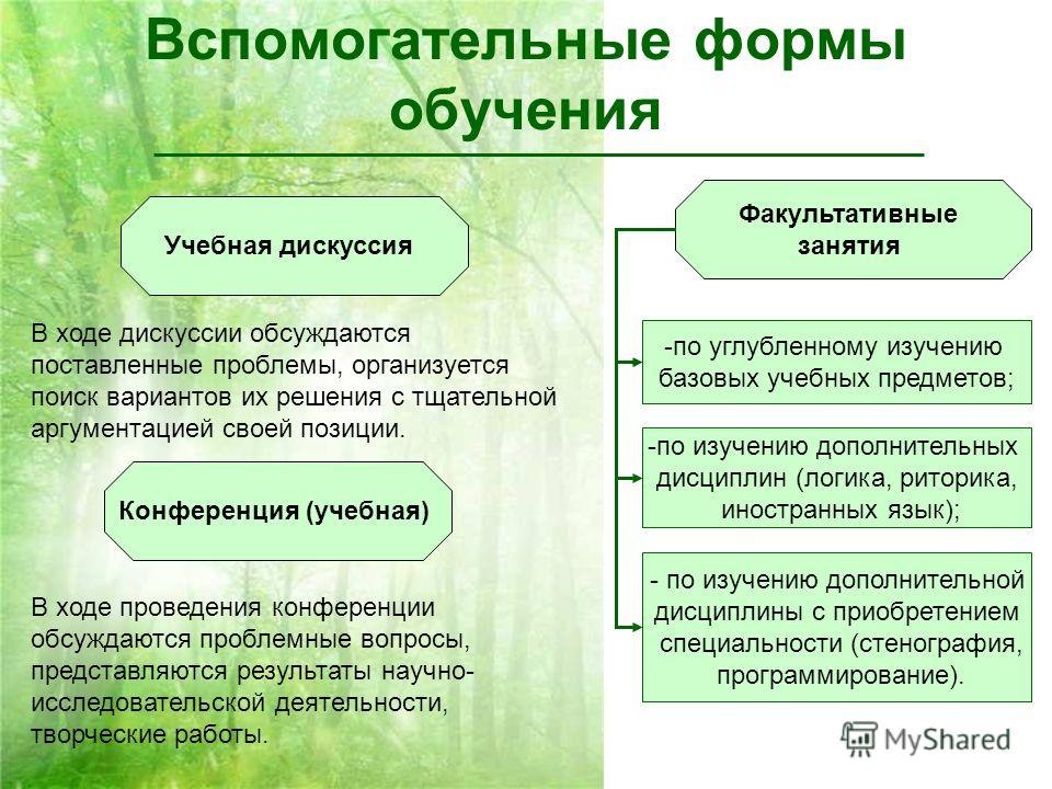 Вспомогательные формы обучения Учебная дискуссия Конференция (учебная) Факультативные занятия -по углубленному изучению базовых учебных предметов; -по изучению дополнительных дисциплин (логика, риторика, иностранных язык); - по изучению дополнительно