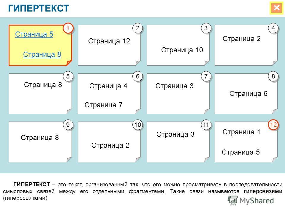 ГИПЕРТЕКСТ ГИПЕРТЕКСТ – это текст, организованный так, что его можно просматривать в последовательности смысловых связей между его отдельными фрагментами. Такие связи называются гиперсвязями (гиперссылками) Страница 5 Страница 8 Страница 3 Страница 2