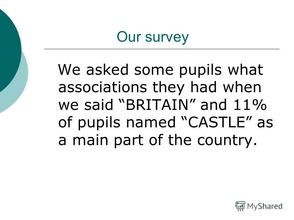 Our survey We asked some pupils what associations they had when we said BRITAIN and 11% of pupils named CASTLE as a main part of the country.