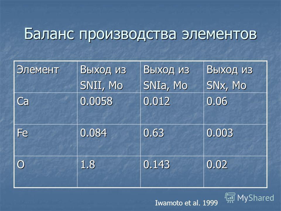 Баланс производства элементов Элемент Выход из SNII, Mo Выход из SNIa, Mo Выход из SNx, Mo Ca0.00580.0120.06 Fe0.0840.630.003 O1.80.1430.02 Iwamoto et al. 1999