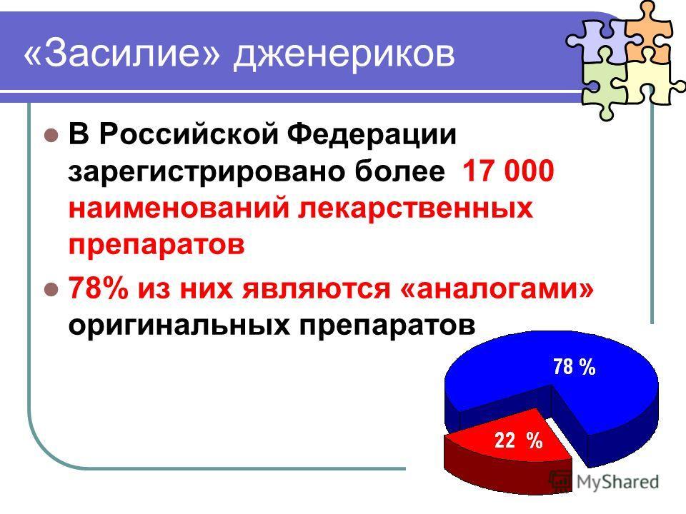 «Засилие» дженериков В Российской Федерации зарегистрировано более 17 000 наименований лекарственных препаратов 78% из них являются «аналогами» оригинальных препаратов