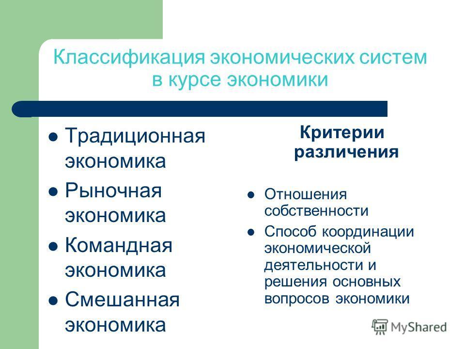Классификация экономических систем в курсе экономики Традиционная экономика Рыночная экономика Командная экономика Смешанная экономика Критерии различения Отношения собственности Способ координации экономической деятельности и решения основных вопрос