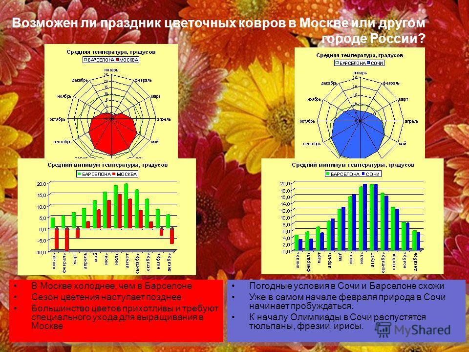 Возможен ли праздник цветочных ковров в Москве или другом городе России? В Москве холоднее, чем в Барселоне Сезон цветения наступает позднее Большинство цветов прихотливы и требуют специального ухода для выращивания в Москве В Москве холоднее, чем в