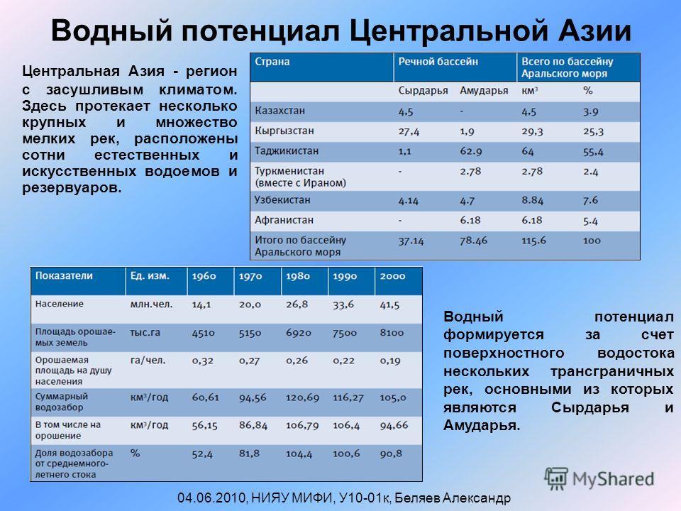 Водный потенциал Центральной Азии Центральная Азия - регион с засушливым климатом. Здесь протекает несколько крупных и множество мелких рек, расположены сотни естественных и искусственных водоемов и резервуаров. 04.06.2010, НИЯУ МИФИ, У10-01к, Беляев