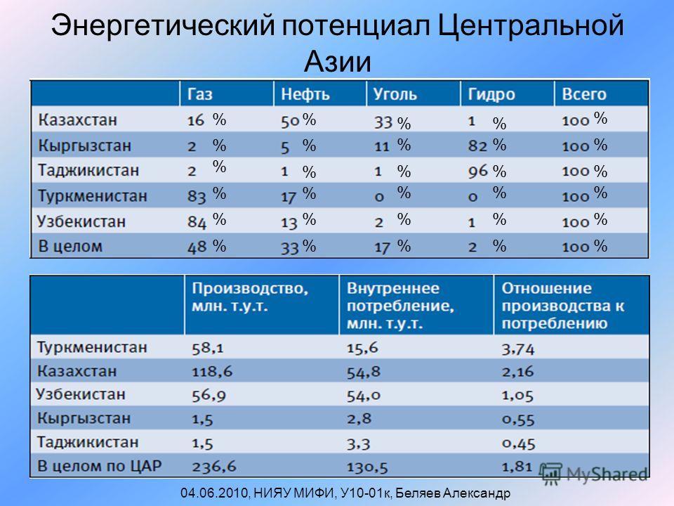 Энергетический потенциал Центральной Азии 04.06.2010, НИЯУ МИФИ, У10-01к, Беляев Александр % % % % % % % % % % % % % % % % % % % % % % % % % % % % % %