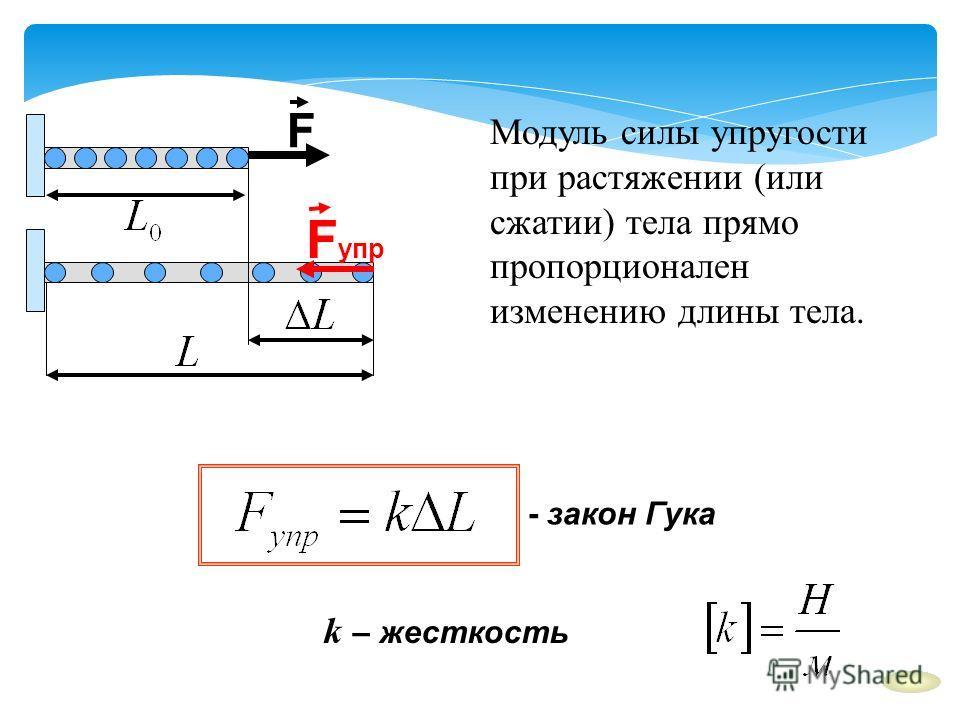 k – жесткость - закон Гука Модуль силы упругости при растяжении (или сжатии) тела прямо пропорционален изменению длины тела. F F упр