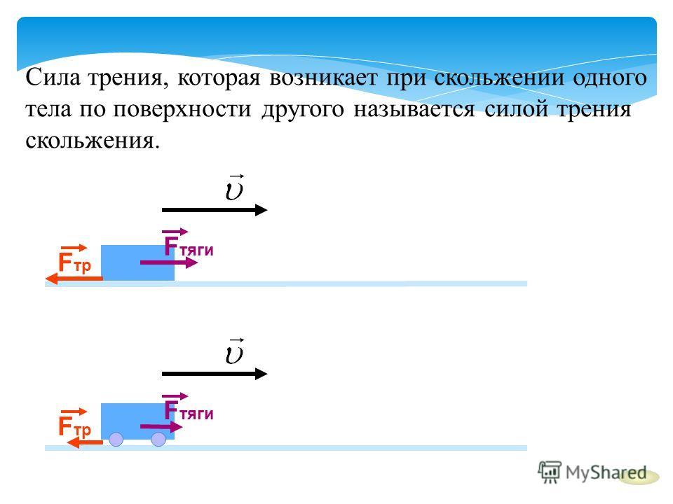 Сила трения, которая возникает при скольжении одного тела по поверхности другого называется силой трения скольжения. F тяги F тр F тяги F тр