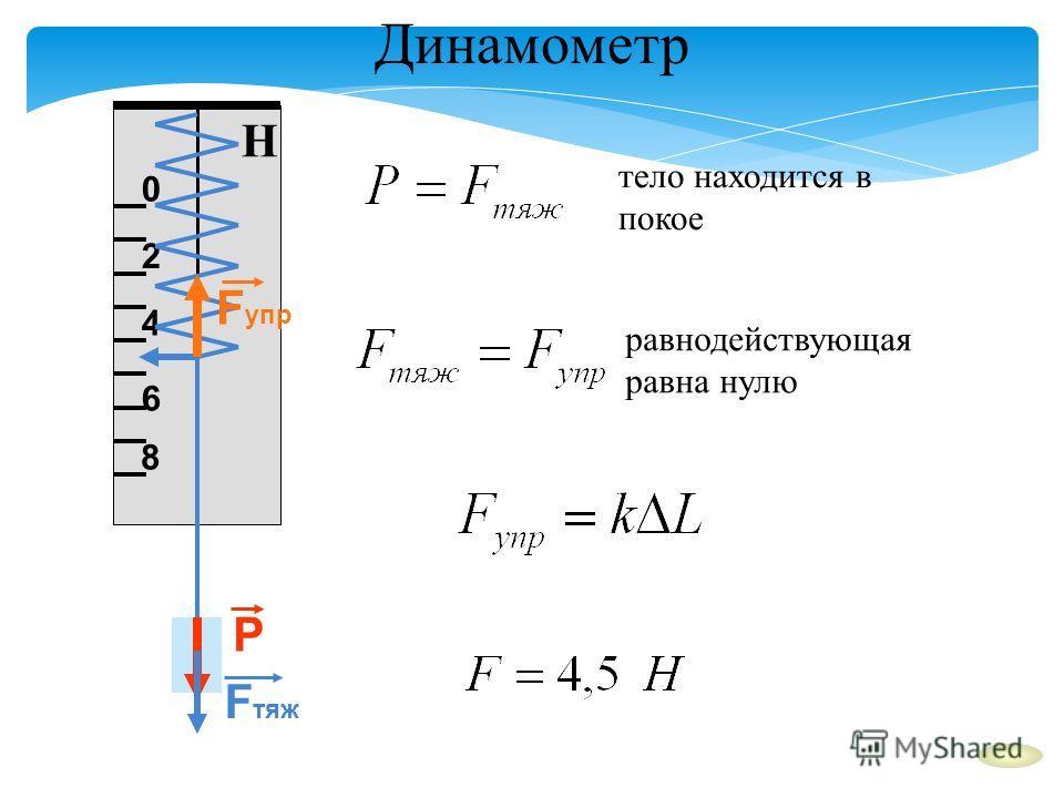 Динамометр Н 0 2 4 6 8 Р F тяж F упр тело находится в покое равнодействующая равна нулю