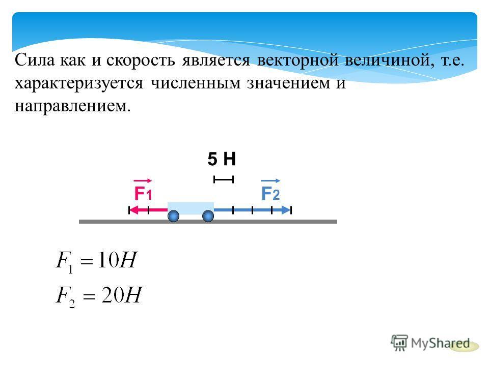 Сила как и скорость является векторной величиной, т.е. характеризуется численным значением и направлением. F2F2 F1F1 5 Н