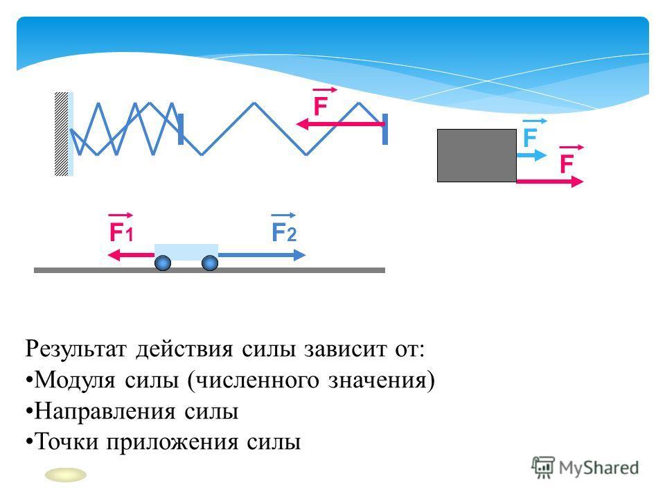 Результат действия силы зависит от: Модуля силы (численного значения) Направления силы Точки приложения силы F2F2 F1F1 F F F