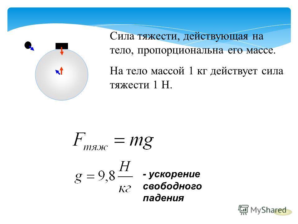 Сила тяжести, действующая на тело, пропорциональна его массе. На тело массой 1 кг действует сила тяжести 1 Н. - ускорение свободного падения
